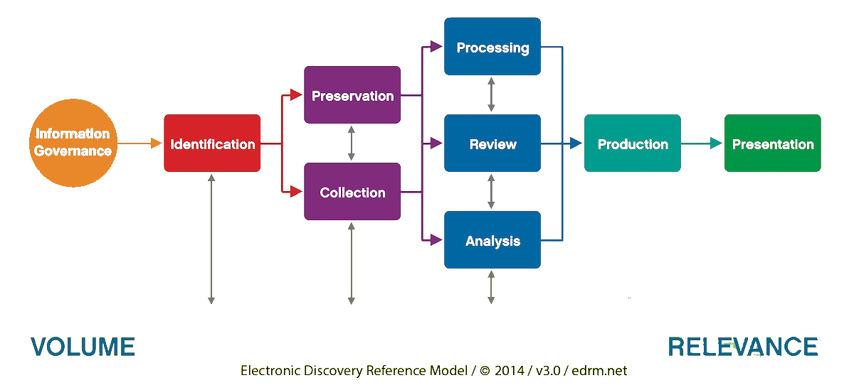EDRM Elektronic Discovery Reference Model