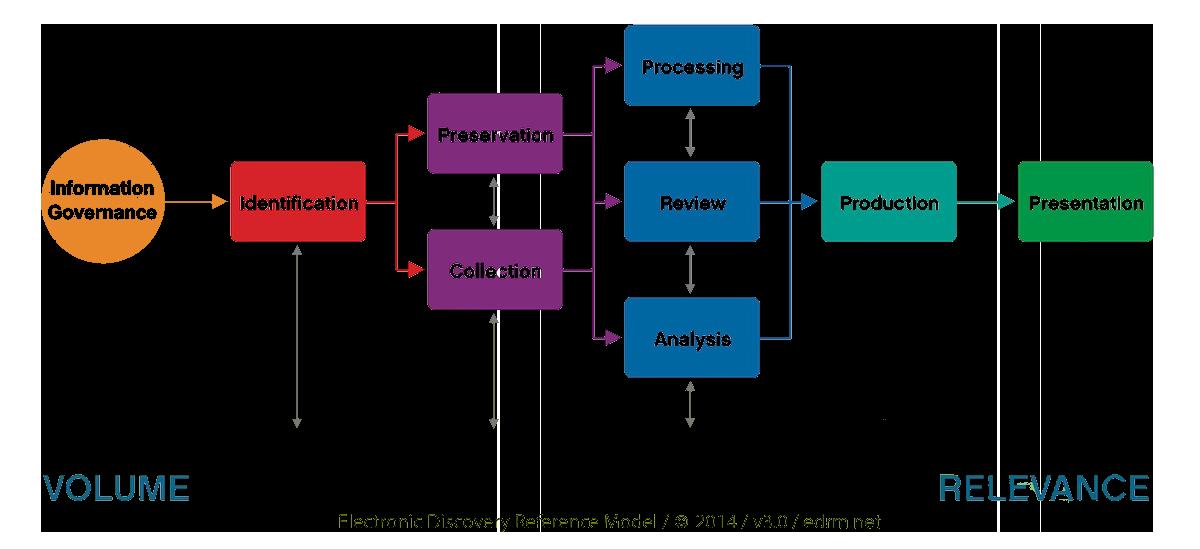 EDRM Elektronic Discovery Reference Model